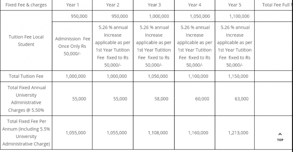 Sir Syed medical college karachi fee structure for mbbs sscmc fee structure 2020
