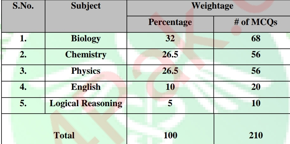 mdcat 2021 syllabus overview of marks distribution